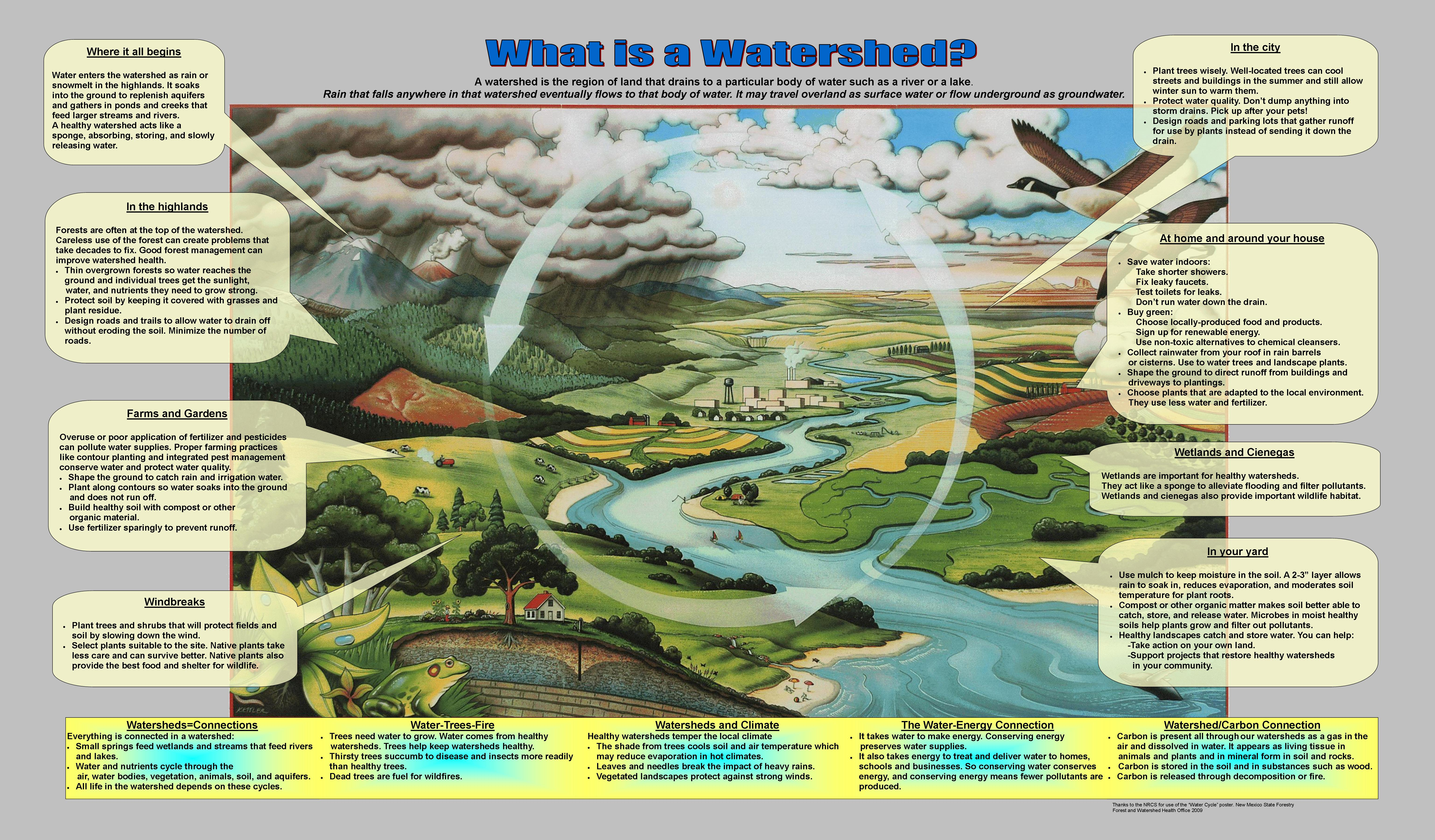 "Poster: ""What Is a Watershed"""