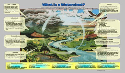 """Poster: """"What Is a Watershed"""""""